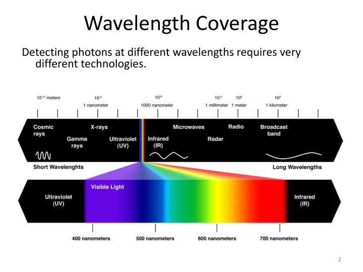 Wavelength Coverage