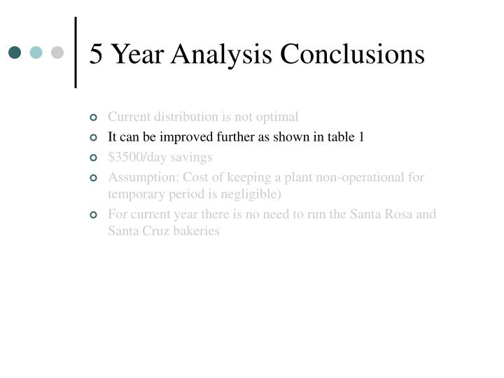5 Year Analysis Conclusions