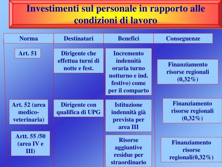 Investimenti sul personale in rapporto alle condizioni di lavoro