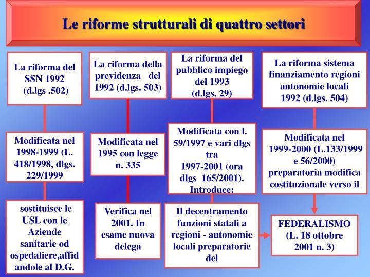 Le riforme strutturali di quattro settori