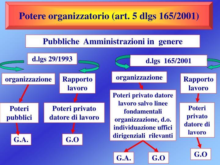 Potere organizzatorio (art. 5 dlgs 165/2001)