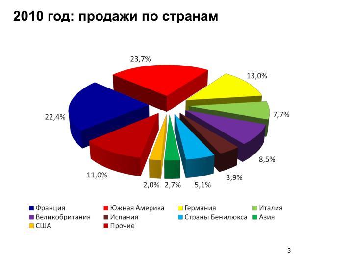 2010 год: продажи по странам