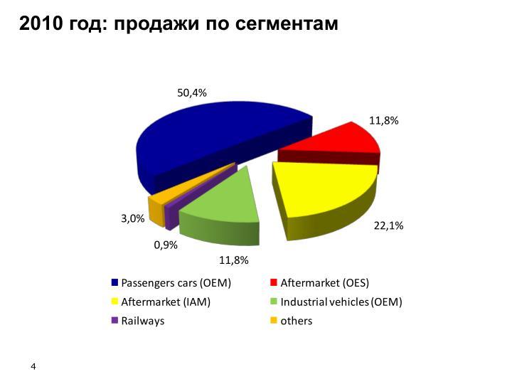 2010 год: продажи по сегментам