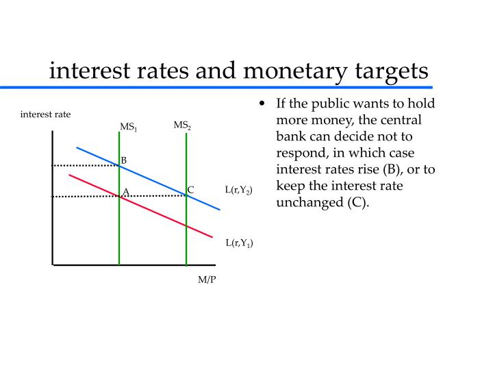If the public wants to hold more money, the central bank can decide not to respond, in which case interest rates rise (B), or to keep the interest rate unchanged (C).
