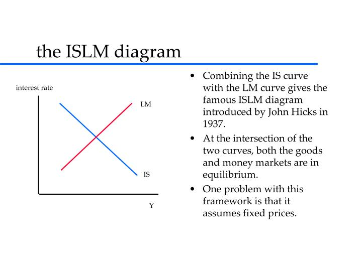 Combining the IS curve with the LM curve gives the famous ISLM diagram introduced by John Hicks in 1937.