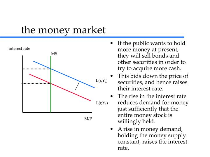 If the public wants to hold more money at present, they will sell bonds and other securities in order to try to acquire more cash.