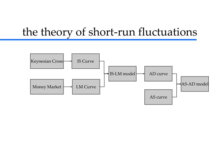 the theory of short-run fluctuations