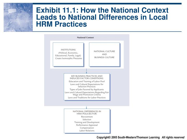 Exhibit 11.1: How the National Context Leads to National Differences in Local HRM Practices