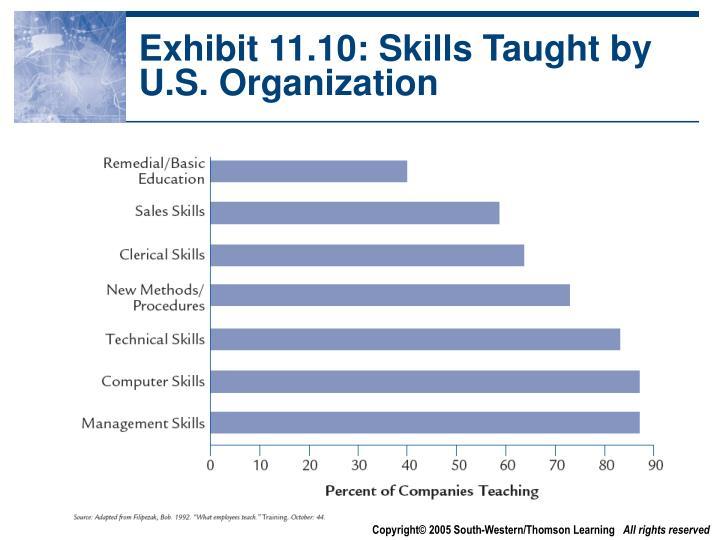 Exhibit 11.10: Skills Taught by U.S. Organization