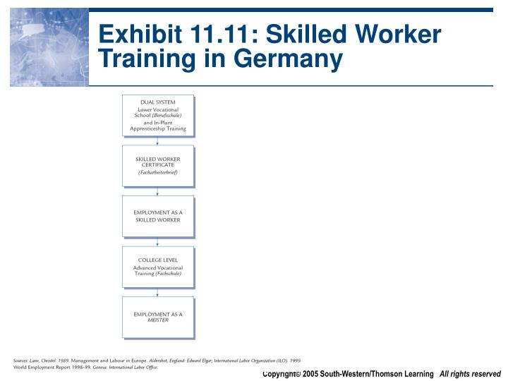 Exhibit 11.11: Skilled Worker Training in Germany