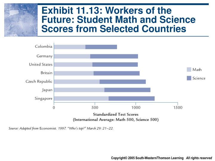 Exhibit 11.13: Workers of the Future: Student Math and Science Scores from Selected Countries