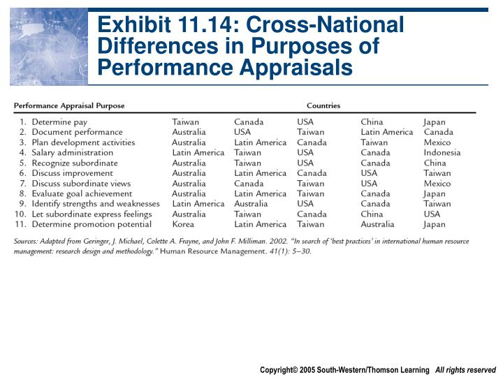 Exhibit 11.14: Cross-National Differences in Purposes of Performance Appraisals