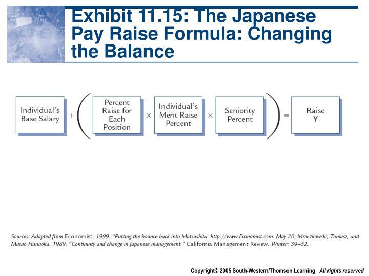 Exhibit 11.15: The Japanese Pay Raise Formula: Changing the Balance