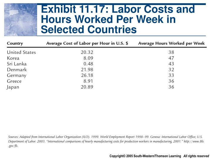 Exhibit 11.17: Labor Costs and Hours Worked Per Week in Selected Countries