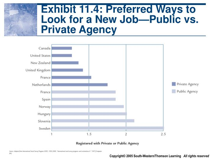 Exhibit 11.4: Preferred Ways to Look for a New Job—Public vs. Private Agency