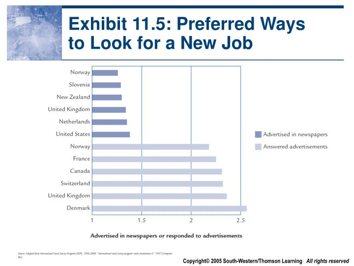 Exhibit 11.5: Preferred Ways to Look for a New Job