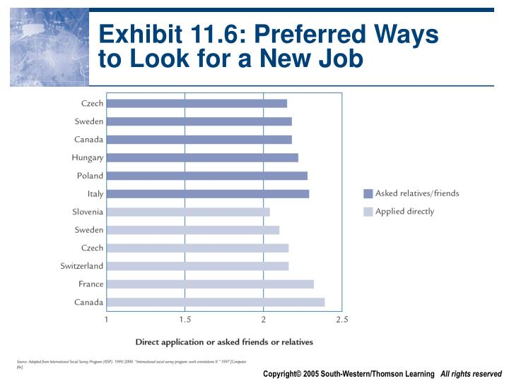 Exhibit 11.6: Preferred Ways to Look for a New Job