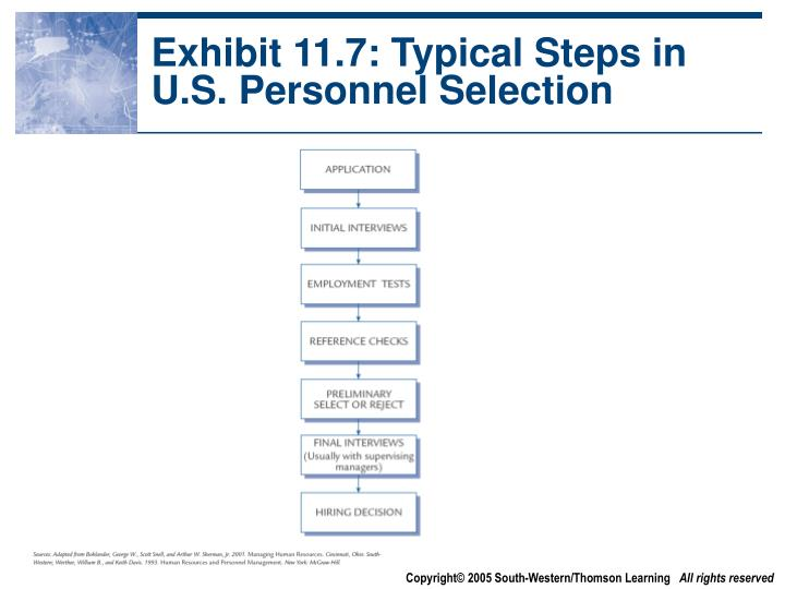 Exhibit 11.7: Typical Steps in U.S. Personnel Selection