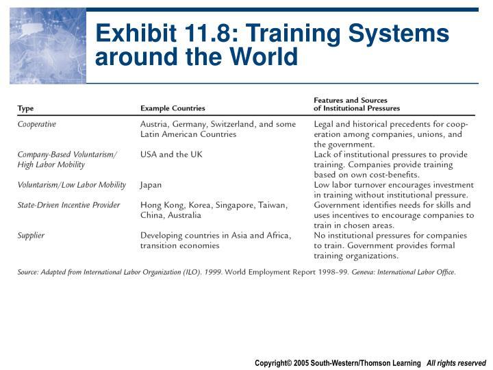 Exhibit 11.8: Training Systems around the World
