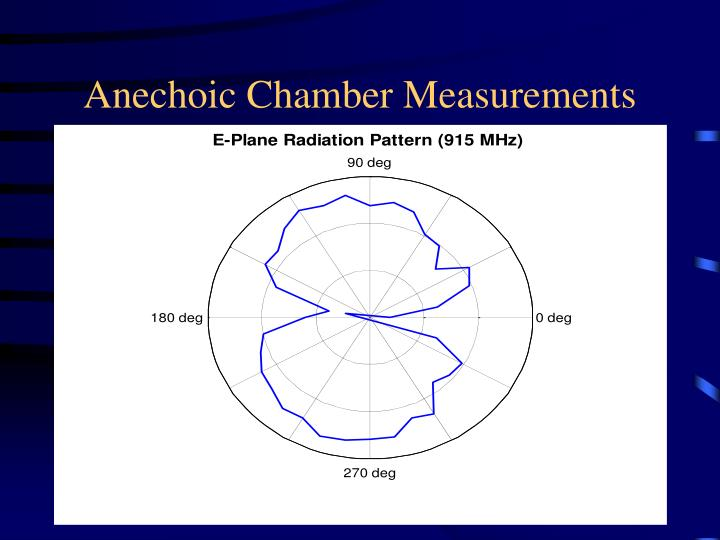 Anechoic Chamber Measurements