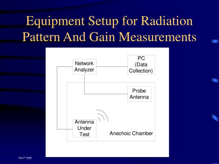 Equipment Setup for Radiation Pattern And Gain Measurements
