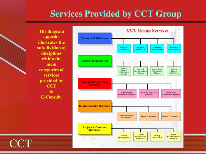 Services Provided by CCT Group