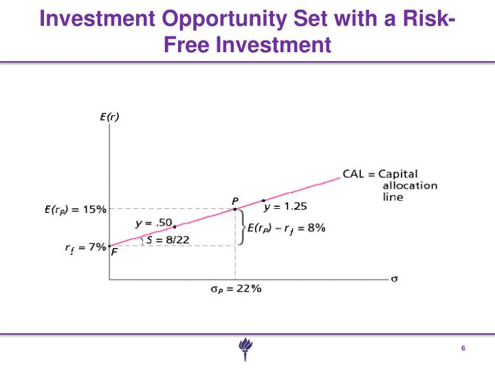 Investment Opportunity Set with a Risk-Free Investment