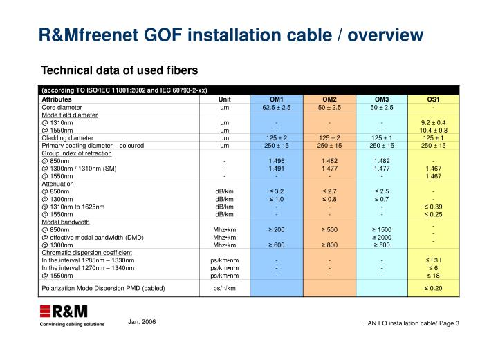 R&Mfreenet GOF installation cable / overview