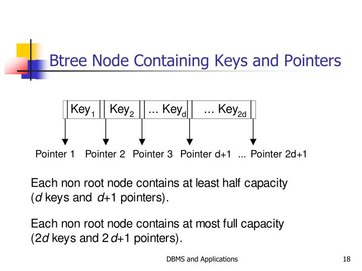 Btree Node Containing Keys and Pointers