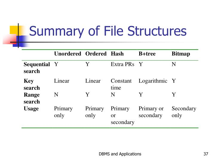 Summary of File Structures