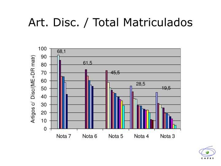 Art. Disc. / Total Matriculados