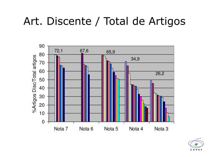 Art. Discente / Total de Artigos