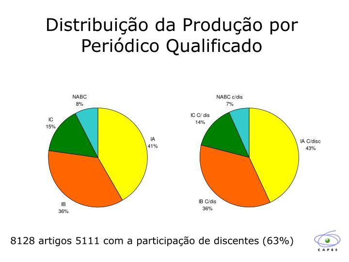 Distribuição da Produção por Periódico Qualificado