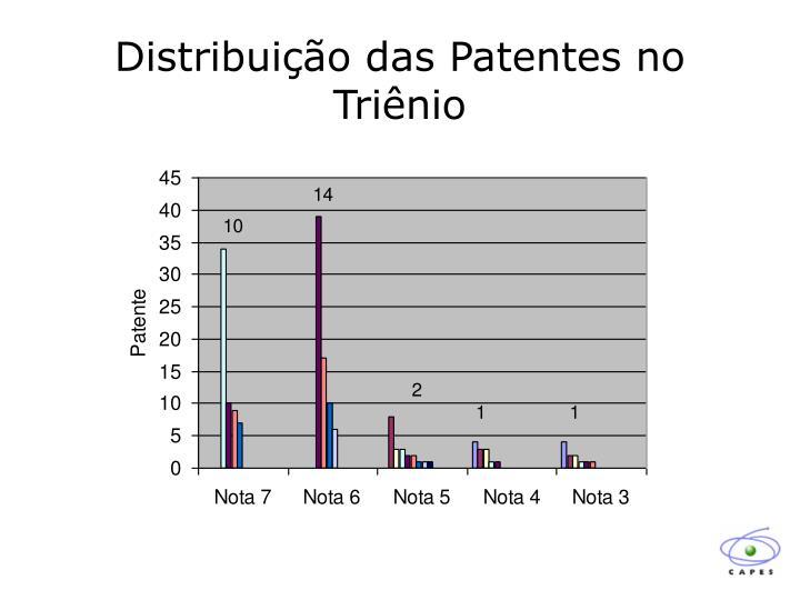Distribuição das Patentes no Triênio