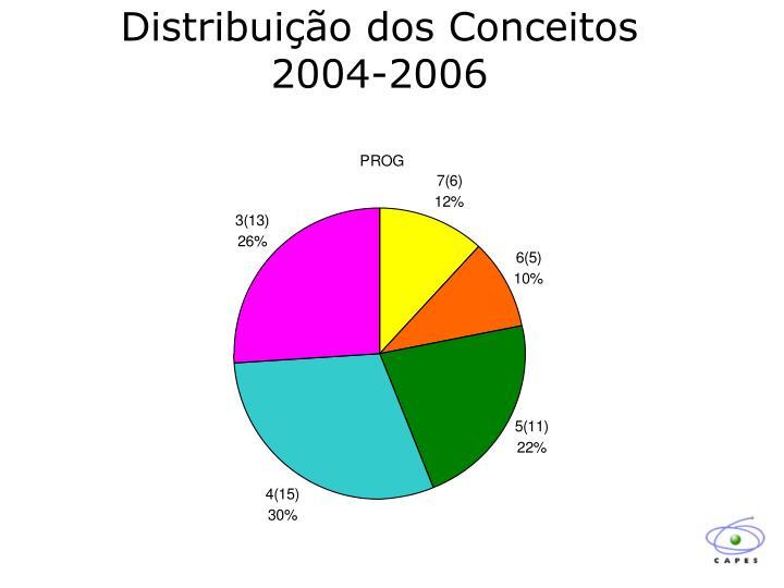 Distribuição dos Conceitos