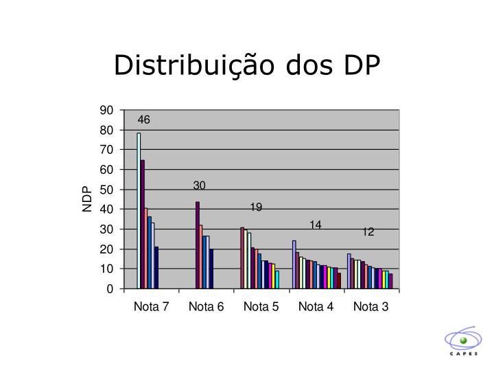 Distribuição dos DP