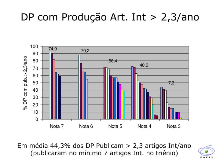 DP com Produção Art. Int > 2,3/ano