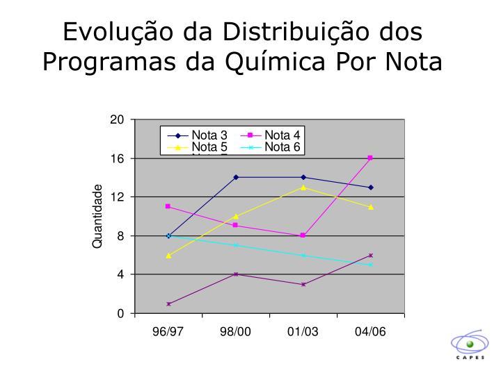 Evolução da Distribuição dos Programas da Química Por Nota