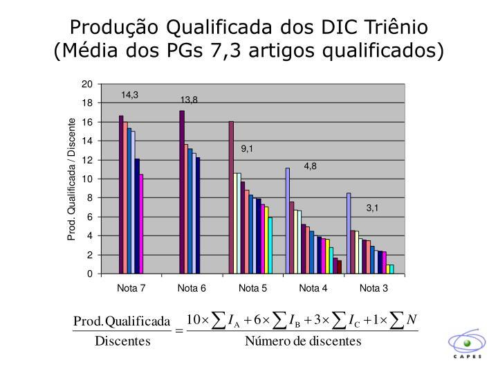 Produção Qualificada dos DIC Triênio