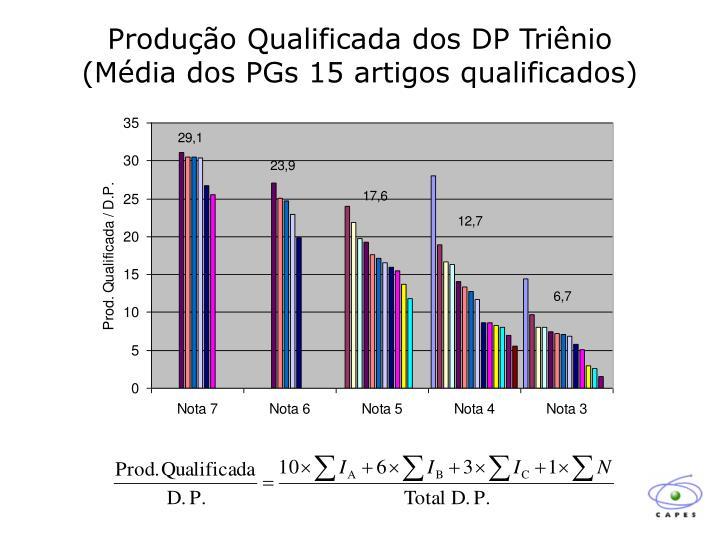 Produção Qualificada dos DP Triênio
