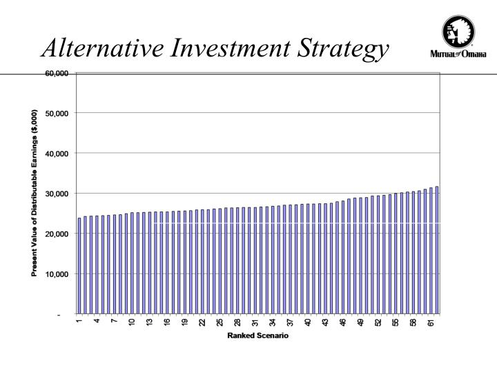 Alternative Investment Strategy