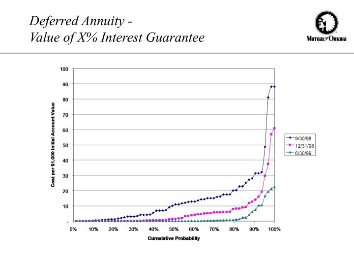 Deferred Annuity -