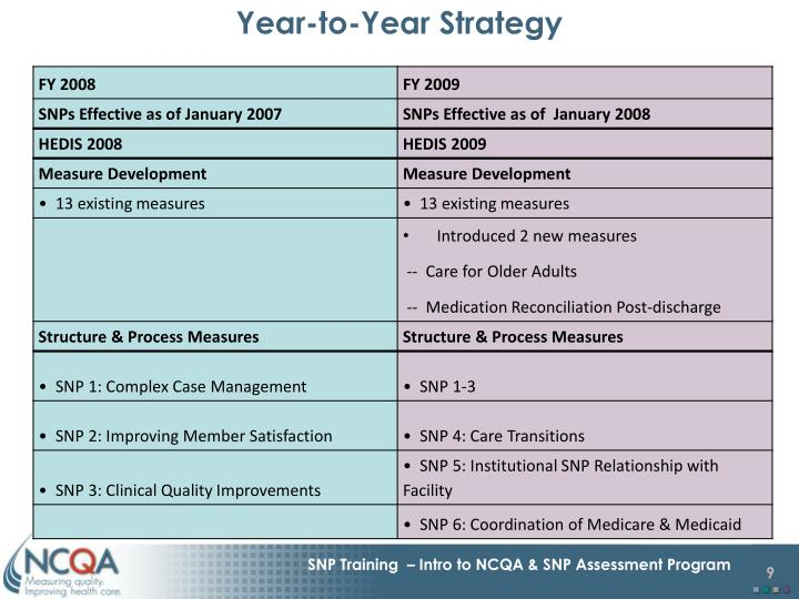 Year-to-Year Strategy