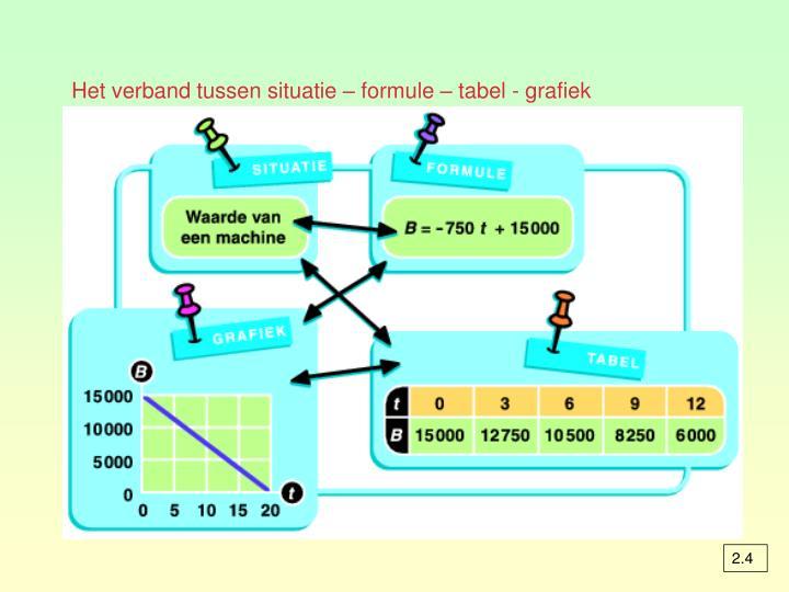 Het verband tussen situatie – formule – tabel - grafiek