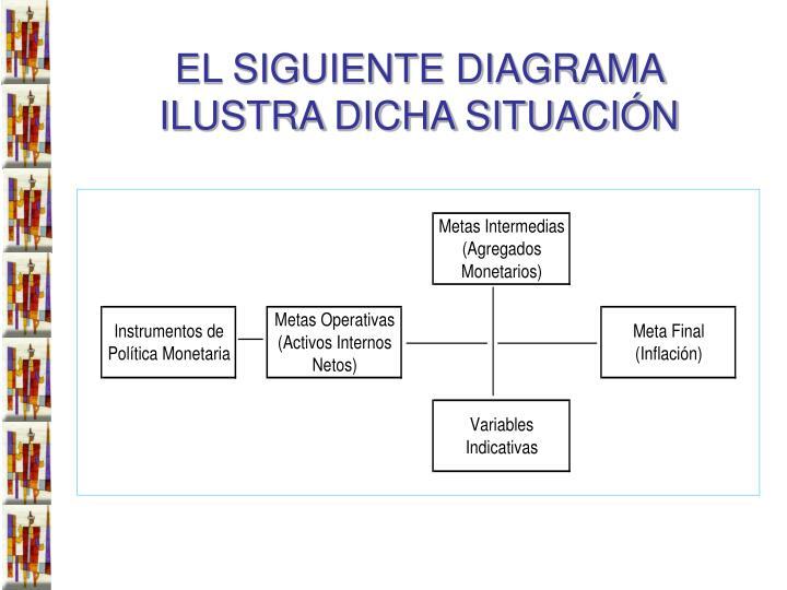 EL SIGUIENTE DIAGRAMA ILUSTRA DICHA SITUACIÓN