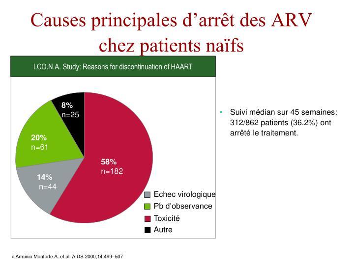 Causes principales d'arrêt des ARV chez patients naïfs