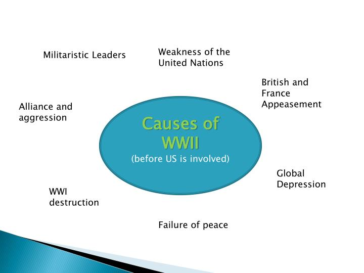 Weakness of the United Nations