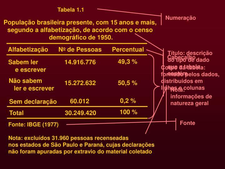 Corpo da tabela: