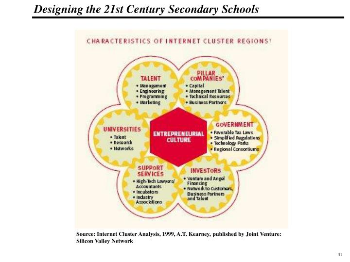 Source: Internet Cluster Analysis, 1999, A.T. Kearney, published by Joint Venture: Silicon Valley Network