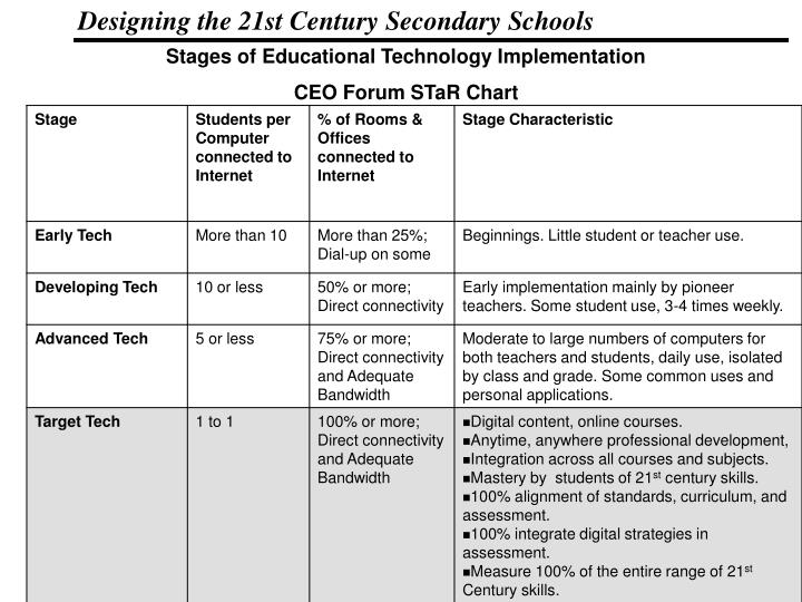Stages of Educational Technology Implementation